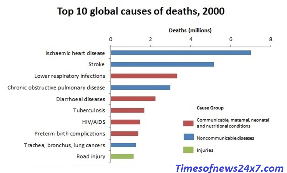 Top 10 causes of death in the world and low-income countries